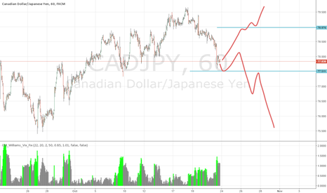 CADJPY: Possible levels to breach