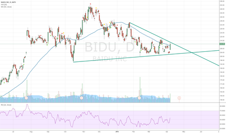 BIDU: Short BIDU - Hitting Resistence