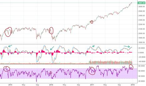 SPX: S&P500 SHORT! Short term trade! Daily chart