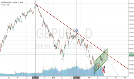 GBPUSD: elliot waves, hard resistance gbp/usd