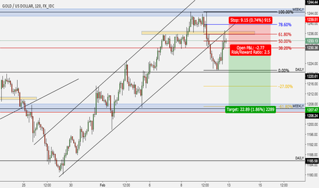 XAUUSD: Gold short - weekly level hold, breakdown and 61.8 fib rejection