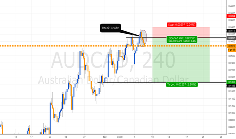 AUDCAD: Break INside