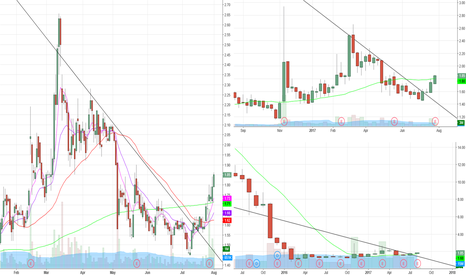 NMM: $NMM breaking long term downtrend