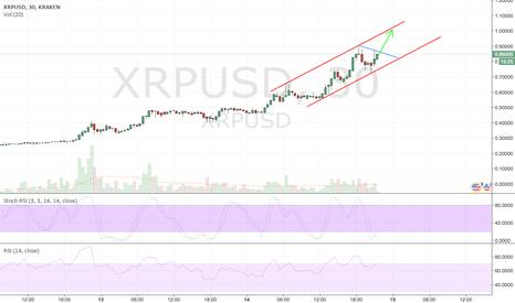 XRPUSD: 1 USD