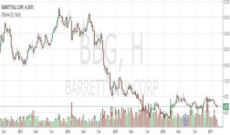 BBG: Анализ компании Bill Barrett Corporation