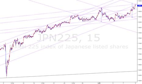 JPN225: 一旦調整入りへ