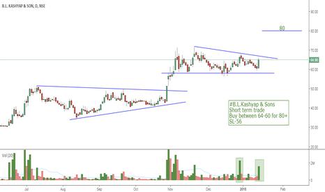 BLKASHYAP: #B.L.Kashyap & Sons Short term trade