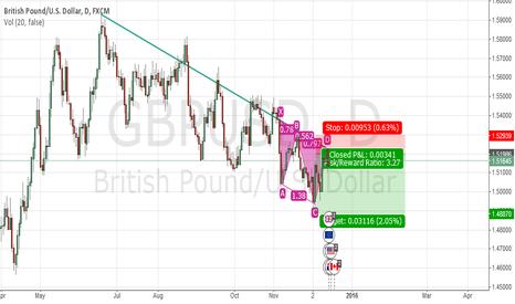 GBPUSD: simple short trade on gbpusd
