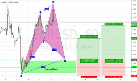 EURUSD: Potential Long trade on Euro