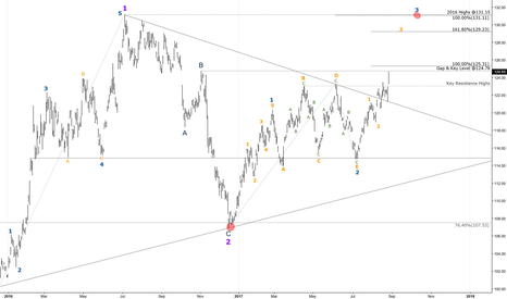 GLD: GLD - Medium Term (Daily) - Wave Count