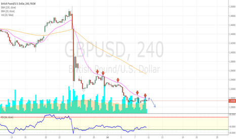 GBPUSD: GBP/USD follow the 20DMA for sell opportunities