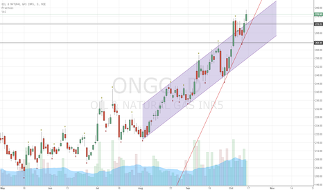 ONGC: ONGC- Ready for a big move up?