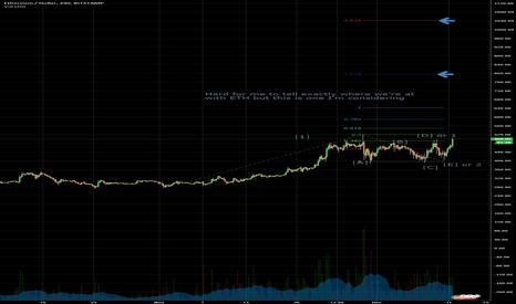 ETHUSD: ETH Elliott Wave upward projection