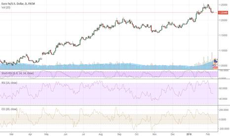 EURUSD: EURUSD needs to regain 1.23