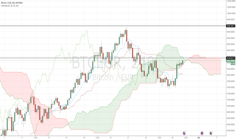 BTCEUR: BTC/EUR price actually trying to get over the cloud in 4H tf
