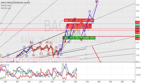 BAC: Bank OFF America