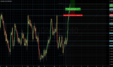 AUDNZD: AUDNZD Potential Pull Back and Rally