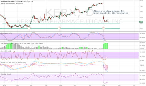KERX: Needs to stay above $4
