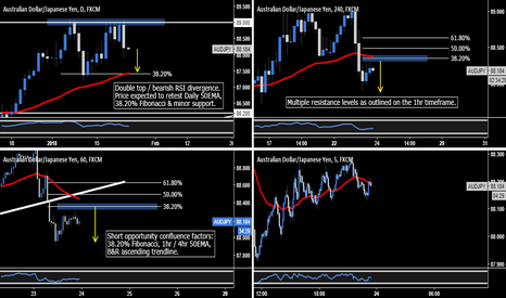AUDJPY: AUD.JPY - London Session Short Opportunity