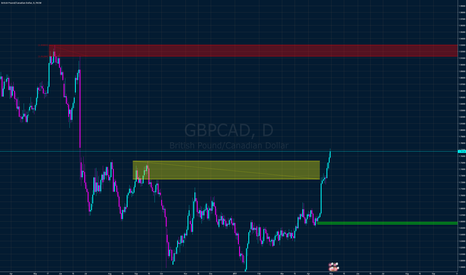 GBPCAD: GBP CAD Looking to buy pullbacks