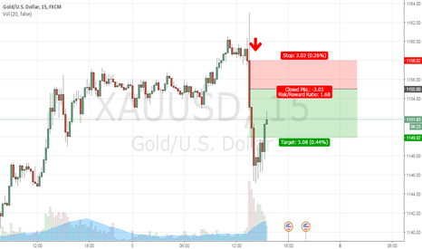 XAUUSD: Gold trade sell at 1155