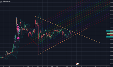 IOTUSD: IOTA bullish symmetrical triangle