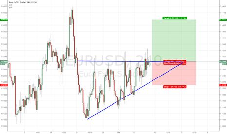 EURUSD: Long EURUSD Ascending Triangles or Inverted Deadcat Bounce