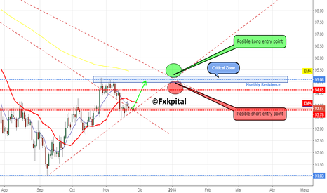 DXY: DXY - Daily