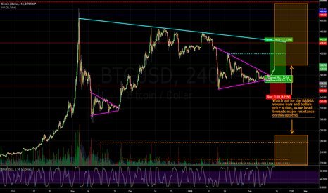 BTCUSD: BTCUSD Bulls Challenging $400. Crash Cycle Disbelief->Hope Soon.