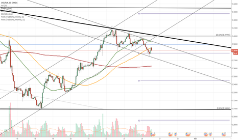 USDPLN: USD/PLN 1H Chart: Pair stopped by senior channel