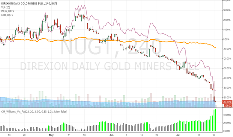 NUGT: ohh GOLD is no longer gold