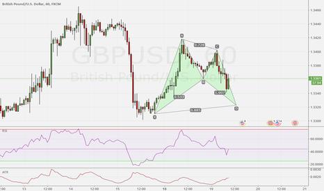 GBPUSD: GBP/USD 60 Bat Pattern Idea
