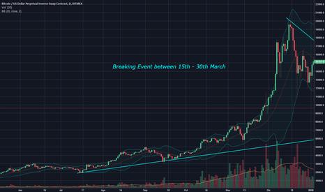XBTUSD: Bitcoin Booming?