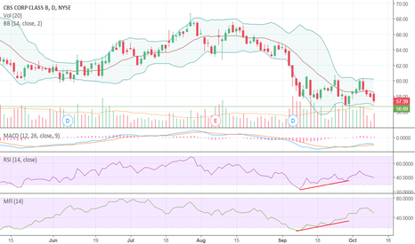 CBS: Divergence + Inverse Head and Shoulders?