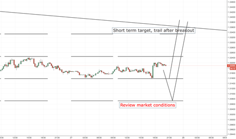 USDCAD: USDCAD LONG ENTRY LEVELS, US SESSION + 1ST HOURS OF ASIAN