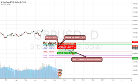 GBPUSD: GBPUSD SHORT LONG TERM GOAL