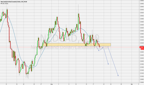 NZDCAD: Sell pull back in NZDCAD