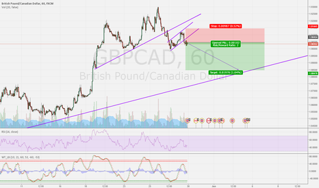 GBPCAD: GBPCAD shorting after breaking the consolidation