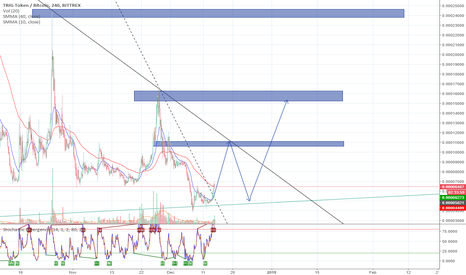 TRIGBTC: TRIG Buy Opportunity - Moving in Triangle