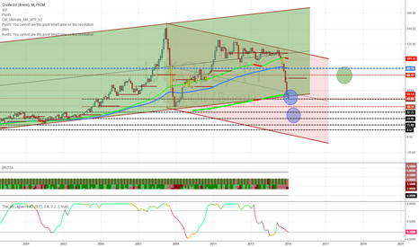 UKOIL: A point to watch Oil (UKOIL) with a further possible outlook
