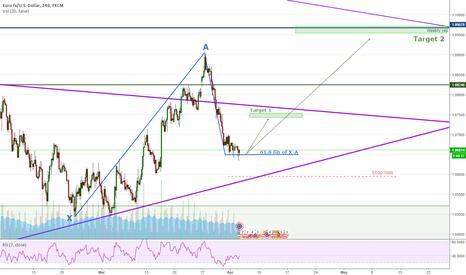 EURUSD: EURUSD - Will 61.8 hold?