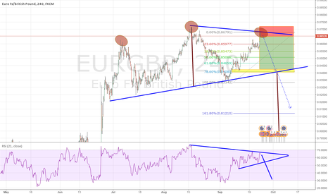 EURGBP: The head-and-shoulders EURGBP