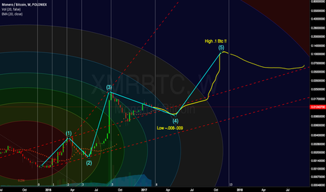 XMRBTC: XMR/BTC Headed to terminate wave 4 before wave 5