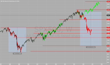 SPX500: S&P500 Still a coinflip, but time is running out.