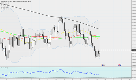 AUDNZD: AUDNZD - 240 - Hoping for a good pop