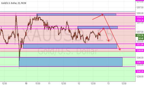XAUUSD: Spot gold, days of short-term trading plan