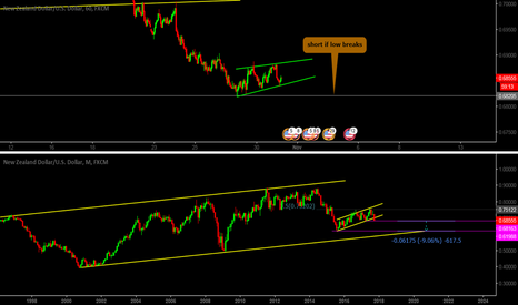 NZDUSD: Watching short side of this market
