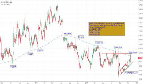 INFY: INFY SHORT BASED ON Support and Resistance