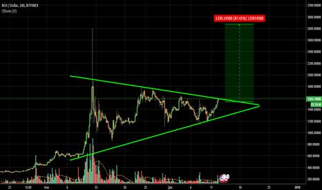 BCHUSD: Bitcoin Cash. Возврат к максимуму.