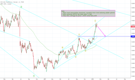 GBPUSD: GBPJPY LONG SELL